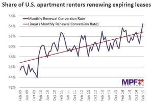 Renewal Rates Hit New Highs in February