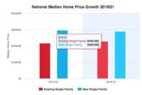 Existing Home Prices Rise and Price Appreciation Slows in Q3