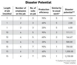 Risk goes up the more a job differs from a typical project. To calculate disaster potential, multiply the first three columns, then divide by the last two in succession.