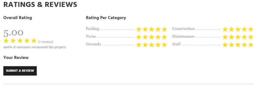 Fogelman Management not only highlights property reviews on its communites' websites with an overall rating, it breaks them down by various helpful categories too, such as parking, noise level, and staff.