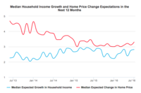N.Y. Fed: Consumer Home Price Expectations Rise to 13-Month High