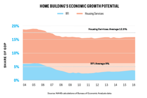 Home Building Has Room to Grow