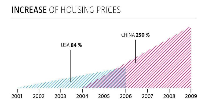 China's rise in housing prices has far outpaced the recent U.S. bubble.