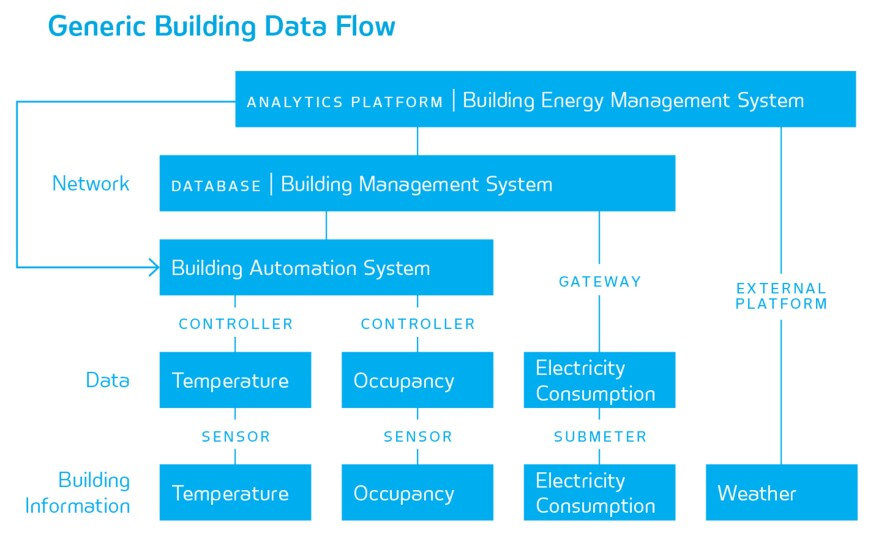 Navigant Research building data flow