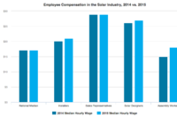Solar Industry Employment Report Shows Labor Pains