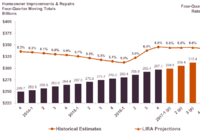 Home Improvement, Repair Spending to Stay Robust This Year--Forecast