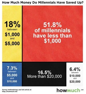 Howmuch.net has data on savings by generational cohort.