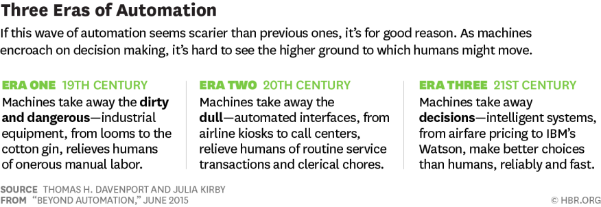 Automation's effects, from a Harvard Business Review analysis.