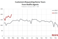 Redfin: Home Tours Up 50% in February