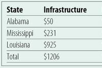 Katrina hits wastewater revenues