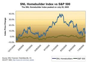 MARKET PEAK: The market for home builder stocks topped out in July and dropped about 24 percent by mid-November.