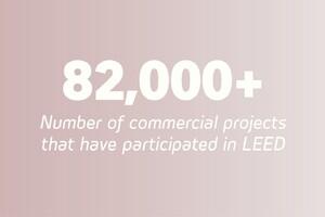 Establishment of the USGBC's LEED Program