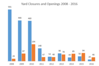 LBM's Facility Openings and Closures in the Last Eight Years