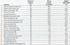 The top 20 tilt-up contractors