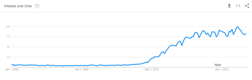 """Google searches for the term """"Big Data"""" over time. I guess all data before 2012 was """"small data."""""""