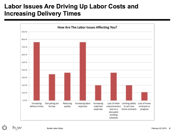 BUILDER Exclusive: A 2015 Look at Labor Shortages