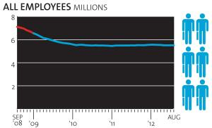 Total construction employees, seasonally adjusted, from Aug. 2008 to Aug. 2012