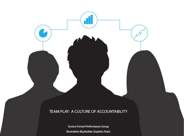 Accountability: The Center of a Healthy Culture