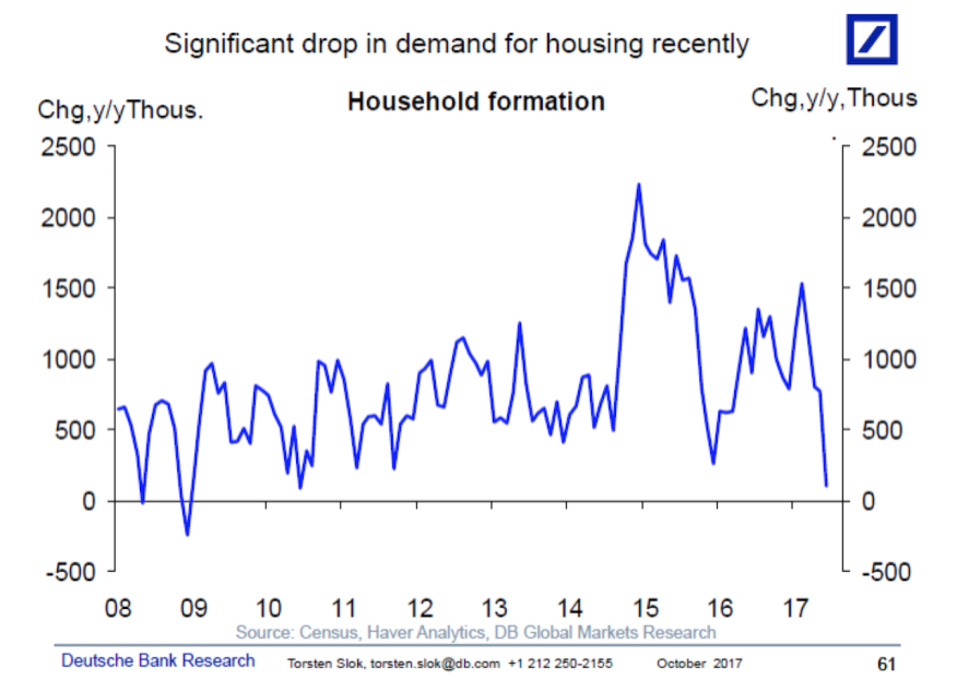 Household formation takes a dive. Why?