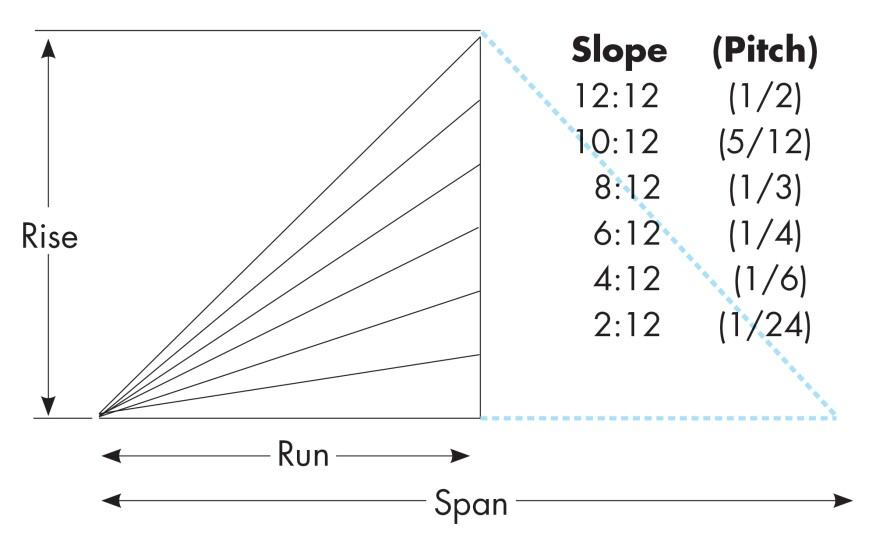 """Don't confuse """"slope"""" and """"pitch."""" Slope is inch of rise per foot of run. Pitch is the ratio of rise to span."""