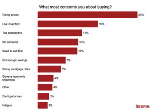 Home buyers doubts.
