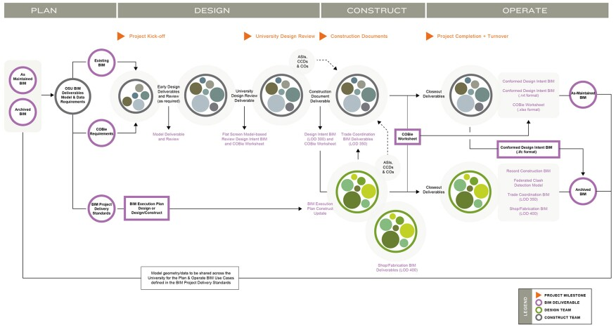 OSU's BIM Project Delivery Standard Process Map