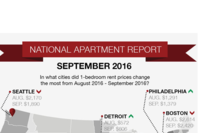 ABODO: Rent Prices Fall in Major Metros, but National Average Rent Is Rising