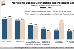 Which Marketing Budget Areas Are Most and Least Likely to be Reduced?