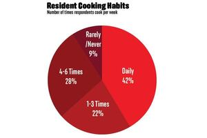 Exclusive Survey: How Your Residents Relax