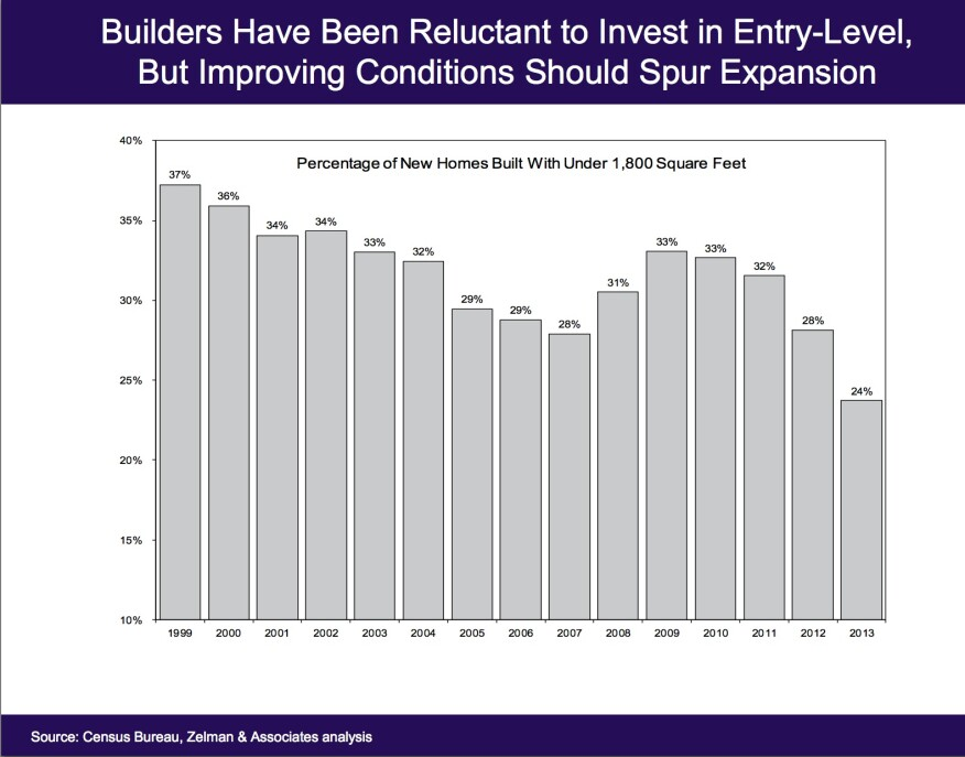 Entry-level homes are in short supply, suppressing demand.