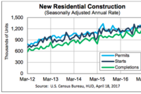 Housing Starts Slip, Remain Well Ahead of 2016