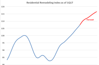 Remodeling Activity Is Continuing Its Five-Year Growth Climb, Latest RRI Finds