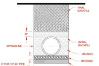 Proper installation of corrugated HDPE pipe