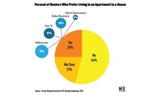 Survey Reveals Generational Trends of Renters Nationwide