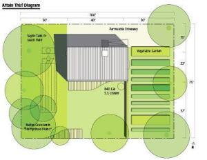 A diagram of Attain This!, the affordable house in Deer Park, N.Y. The project includes a 1,500-square-foot vegetable garden that is projected to yield 500 pounds of produce per year, at an annual savings for residents of $750.