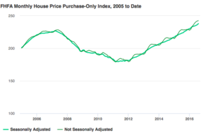 U.S. House Price Index Inches Up in August