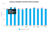 Kingsley: Satisfaction Steady But Fewer Intend to Renew