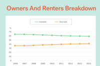 Why Renting Is Beating Owning