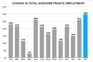 ADP: 298,000 Jobs Added in February; 66,000 in Construction