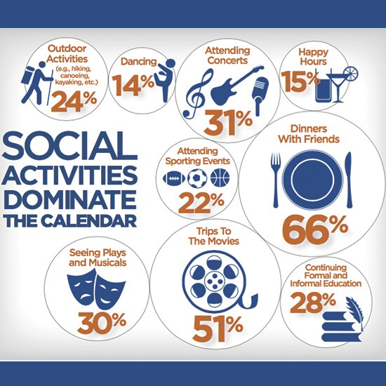 Pulte Del Webb finds that Boomer women value social activities and entertainment more than a romantic liaison.