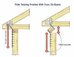 Solving The Uplift Puzzle Jlc Online Lumberyards