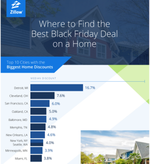 Zillow Black Friday residential real estate discount rankings.