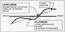 Problems with flatness and levelness shown.