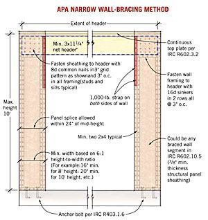 Wall Bracing And The Irc Jlc Online Framing Walls