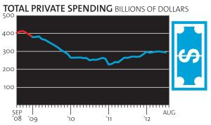 Total private nonresidential construction spending, seasonally adjusted, between Aug. 2008   and July 2012