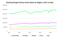 Existing Home Sales Edge Down Further in August