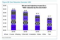 Solar Costs Will Plummet 40% by 2017