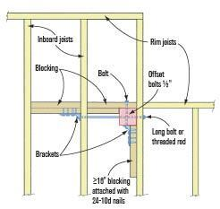 Code Compliant Guardrail Posts Professional Deck Builder