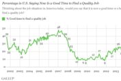 In U.S., 31% Say Now Is a Good Time to Find a Quality Job