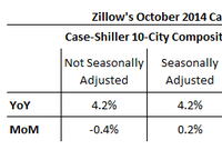 Zillow Predicts: The Slowdown Continues